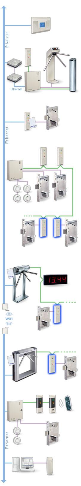 Контроллер замка PERCo-CL201: