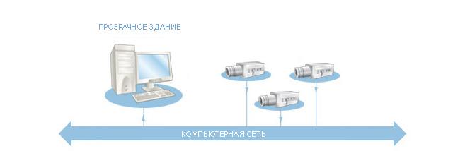 Схема СКУД прозрачное здание
