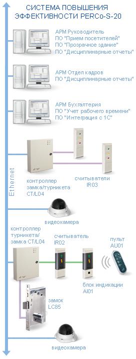 Схема системы повышения